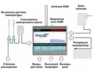 Специальный GSM-модуль подключен к датчикам, которые постоянно измеряют температуру.