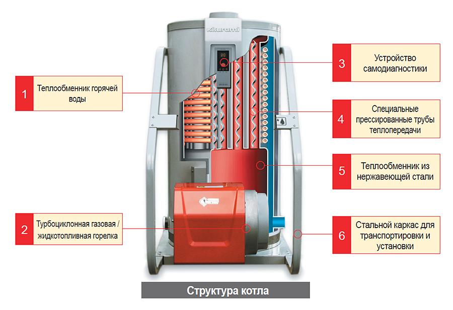 Инструкция По Эксплуатации Газового Котла Micra2