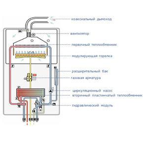 Функциональная схема котлов Vaillant atmoTEC Pro и turbo TEC PRO.