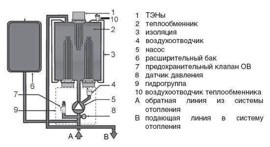 электрических котлов Схема